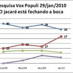 O jacaré fecha a boca na última pesquisa Vox Populi