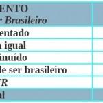 Auto-estima do brasileiro na comparação FHC x LULA