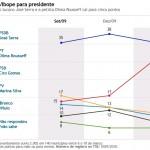 Eleições para Presidente: será Minas Gerais o fiel desta balança?