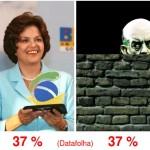 Datafolha: Dilma sobe… e o muro que isola Serra mais ainda