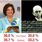 Blogosfera progressista em festa: Dilma na frente de Serra