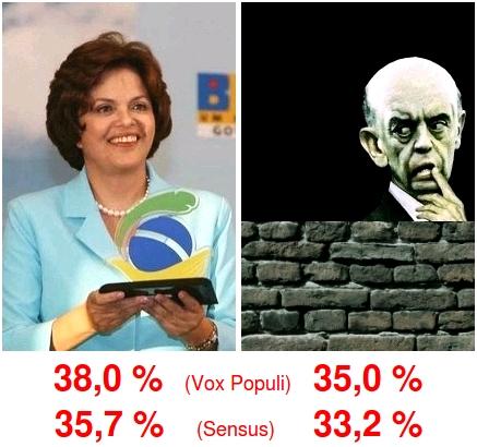 Pesquisas eleitorais Vox Populi Sensus - Dilma à frente de Serra