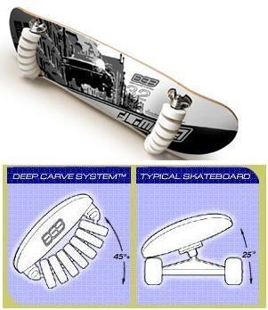 Skate flowboard inclinação