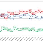 Pesquisas eleitorais Vox Populi, Sensus, Ibope e Datafolha