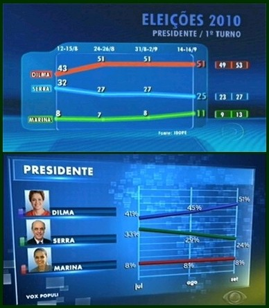 Pesquisas Ibope e Vox Populi para Presidente