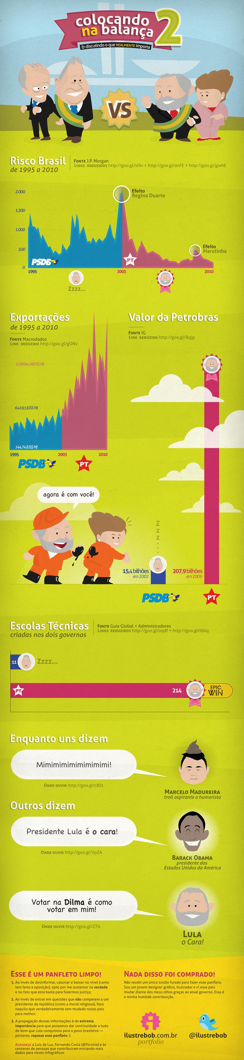 Comparação Lula-Dilma x FHC-Serra