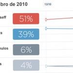 Pesquisa: Dilma consolida vantagem sobre tucano no 2º turno