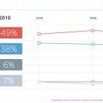 Dilma 14% à frente de tucano em votos válidos de pesquisa eleitoral