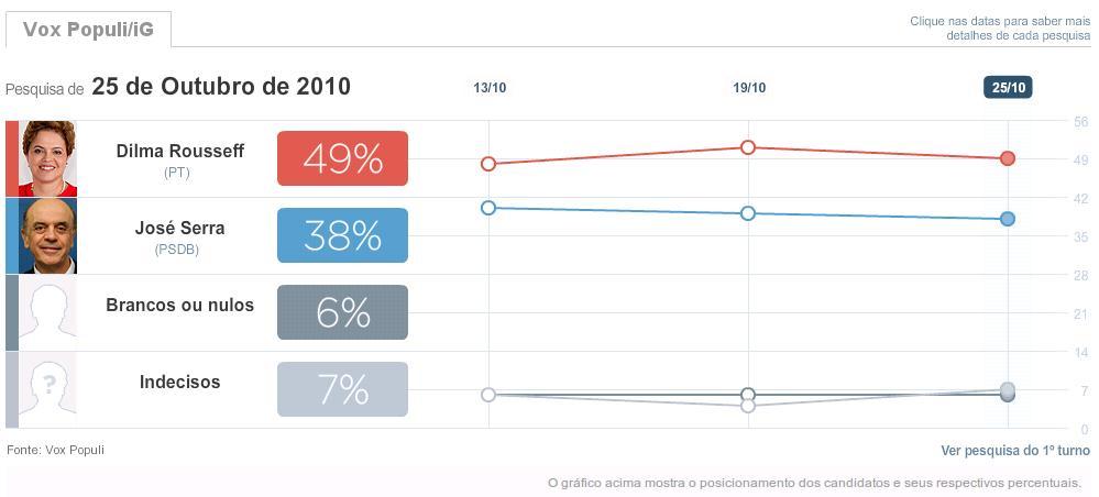 Pesquisa eleitoral Dilma x Serra