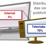 Com 40 milhões de usuários, Internet só tem 4% da verba publicitária