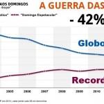 Programa 'Fantástico' da TV Globo acelera queda no Ibope