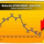 TV Globo tenta se salvar com medo da nova classe média