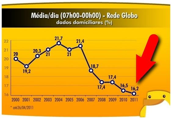 Ibope - TV Globo em queda