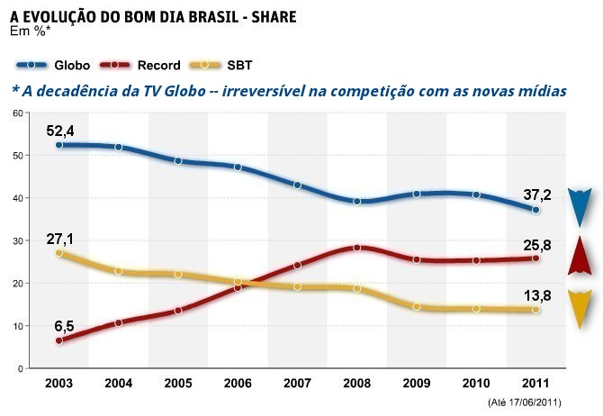 TV Globo - Audiência