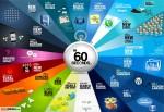 O que se faz em 60 segundos