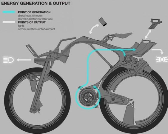 Projeto de bike híbrida