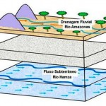 Tem um rio subterrâneo que passa 4 km por baixo do Rio Amazonas