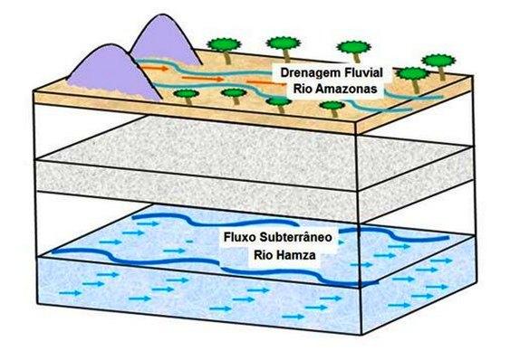 Rio subterrâneo no Amazonas