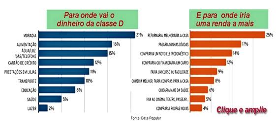 Ascensão Social no Brasil