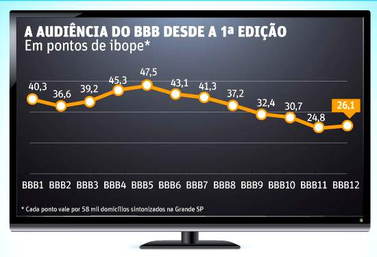 Globo - Queda audiência