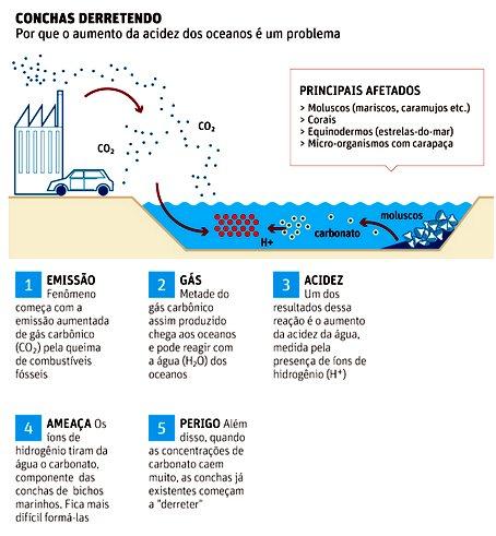 Acidez dos Oceanos