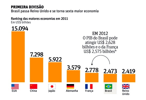 Brasil - Quinta maior economia mundial