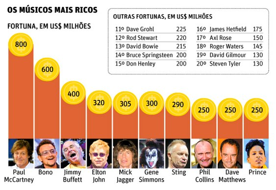 Cantores mais ricos do mundo