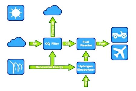 Como produzir gasolina de ar