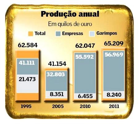 Mineração de Ouro no Brasil