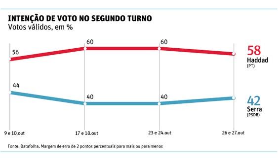 Derrota de José Serra em São Paulo