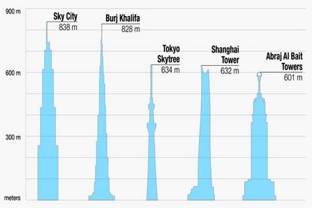 Maiores edifícios do mundo