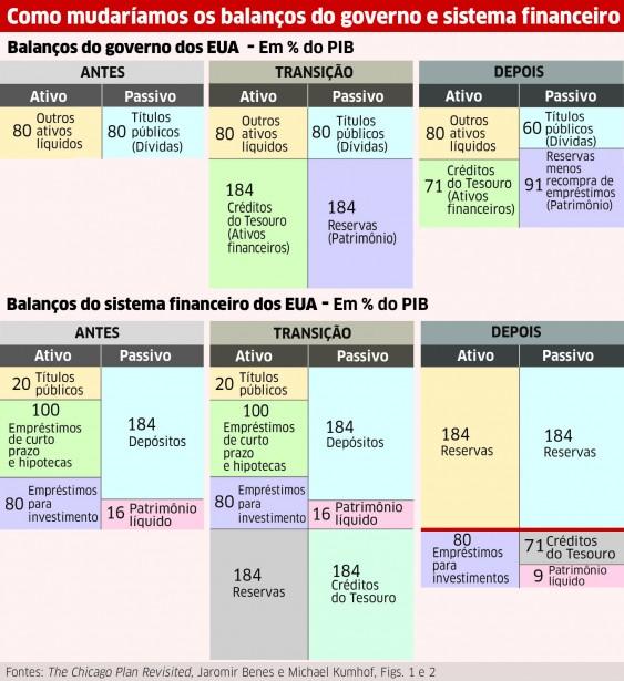 Balanço sistema financeiro EUA