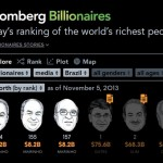 Donos da Globo são a 2ª família mais rica do mundo no ramo da mídia