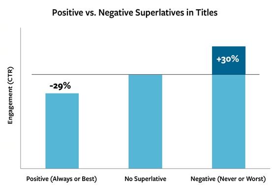 Cliques em notícias negativas