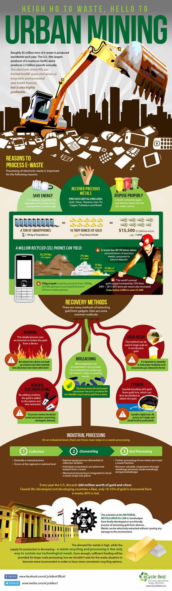 Mineração Urbana