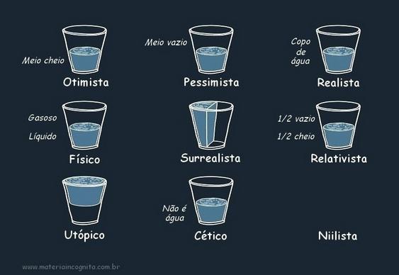 Que copo você é?